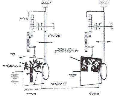 מערכת חשמלית של הפקס