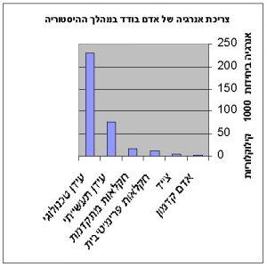 גרף המציג את צריכת האנרגיה של האדם הבודד במהלך ההיסטוריה