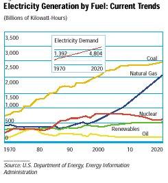"""גרף המציג את תחזית ייצור החשמל בארה""""ב עד שנת 2020"""