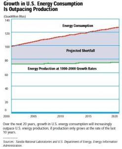 גרף המציג את צריכת האנרגיה בארצות הברית עד לשנת 2020
