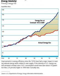 גרף המציג את הצד החיובי של שימוש חכם יותר באנרגיה בארצות הברית