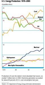 """גרף המציג את צריכת האנרגיה בארה""""ב על פי סוגי הדלקים"""