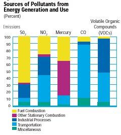 גרף המציג את סוגי החומרים הנפלטים במצב גזי בתהליך ייצור ושימוש באנרגיה