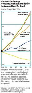 """איור המתאר את פליטת הגזים הרעילים לאוויר בארה""""ב במהלך השנים 1970-1999"""