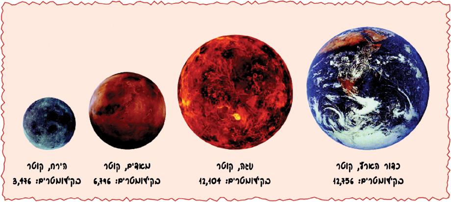 תמונות מהחלל של 4 פלנטות: כדור הארץ שקוטרו 12756 קילומטר, נוגה שקוטרו 12104 קילומטר, מאדים שקוטרו 6796 קילומטר, והירח שקוטרו 3476 קילומטר